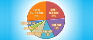 相談件数の集計のイメージ